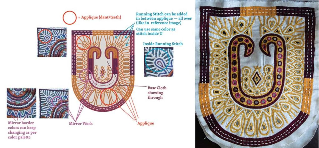 "Inputs given by us to one of the NGOs using the digital Dhebharia Rabari ""U"" with image references to actual Dhebharia Rabari work indicating the use of embroidery and applique to different parts of the U."